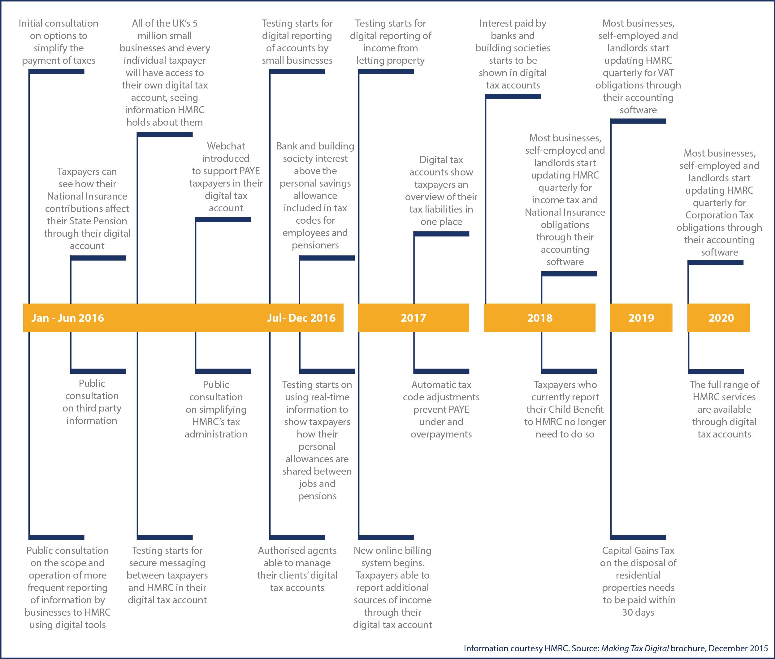 Digiital Tax Accounts Timeline